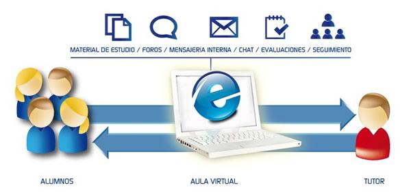 Resultado de imagen para aula virtual con tutores